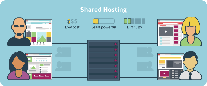 What You Should Know about Shared Web Hosting?