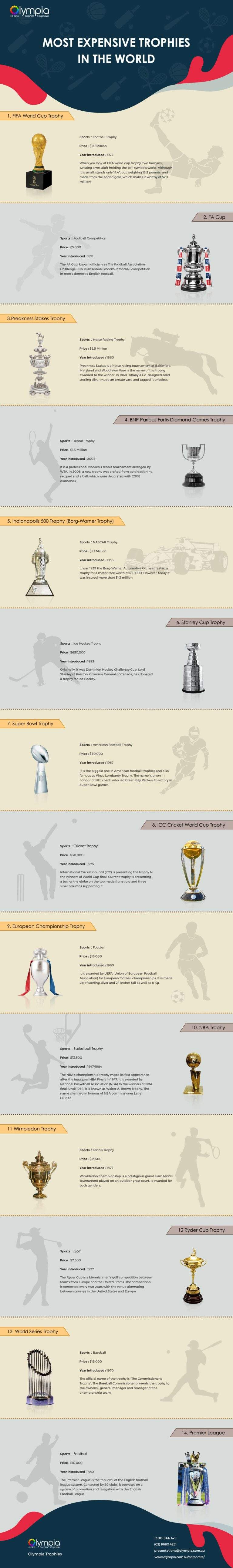 Top 14 Valuable Trophies in 2019