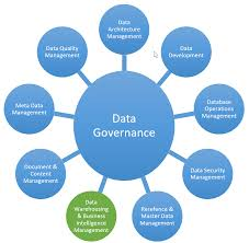 6 Data Governance Challenges In A Data-centric World