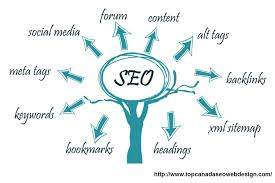 What are the advantages of having Seo service in Canada