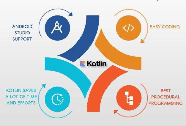 Why Kotlin is in looming demand?
