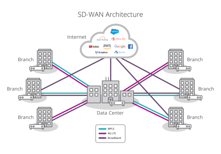 SD-WAN PROS AND CONS: Which Formation is Right For You?
