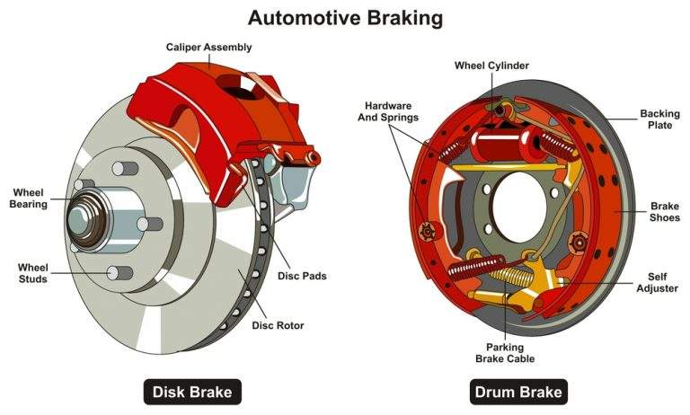Drum Brakes: What Are They Made Of? How do they work?
