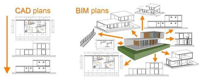 Advantages of using BIM over CAD